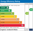 EPC Sale Energy Performance Certificate